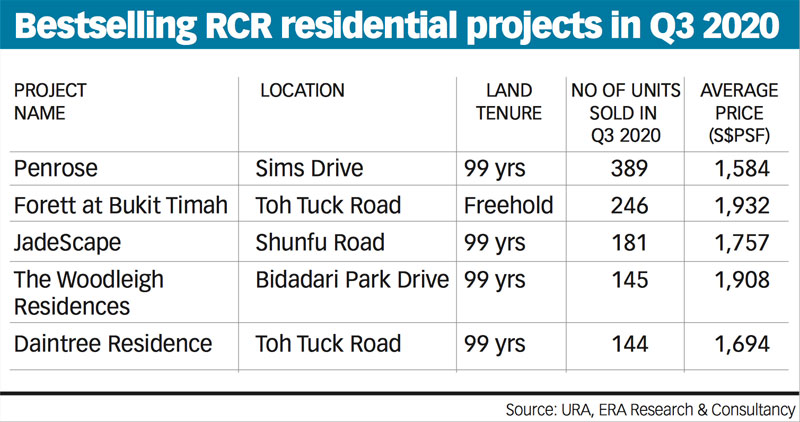 The Rest of Central Region (RCR) City Fringe Homes Sale in Q2 2020