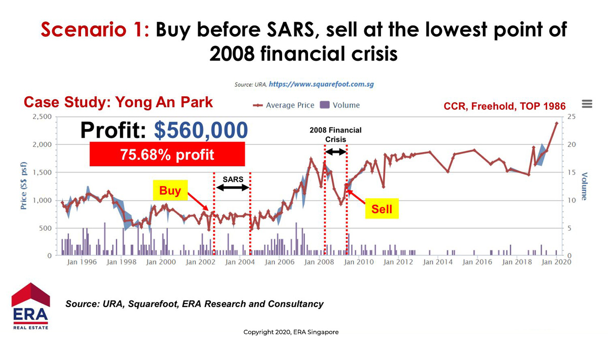 Case Study: Yong Ann Park unit buying at high before Sar, Selling at bad time(Financial Crisis)
