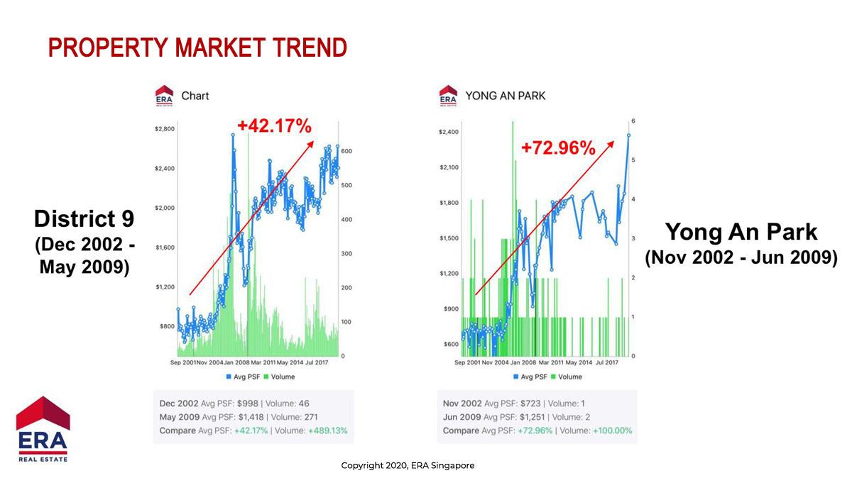 Property Market Trend, Comparison of whole district 09 & Yong Ann Park unit by URA