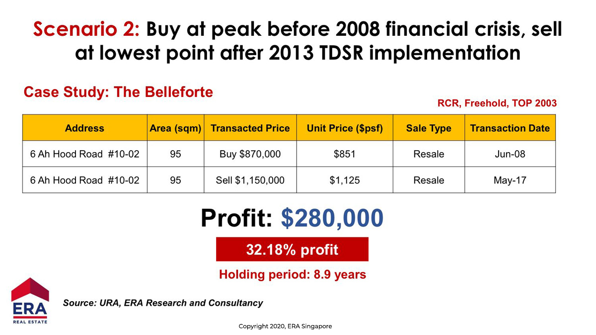 Zoom Down Transaction Price of a Case Study Unit in The Bellefort by URA Singapore