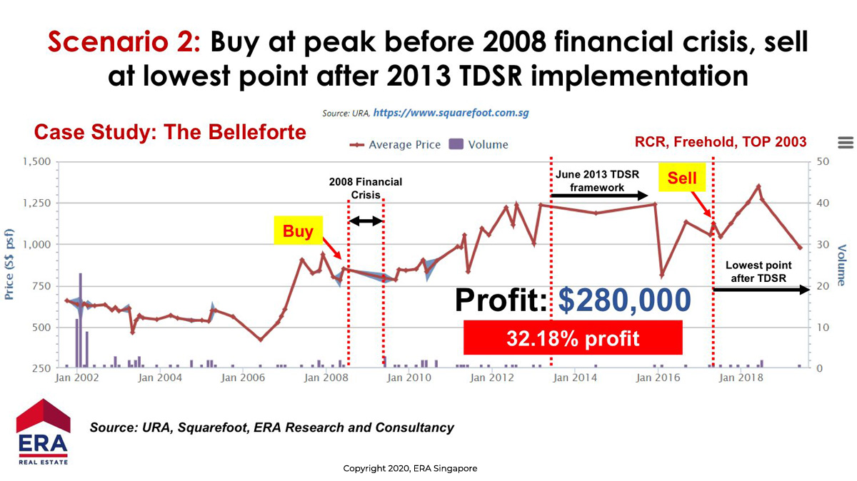 Property Market Trend showing a unit at Bellefort bought at peak before Financial Crisis and sold after TDSR