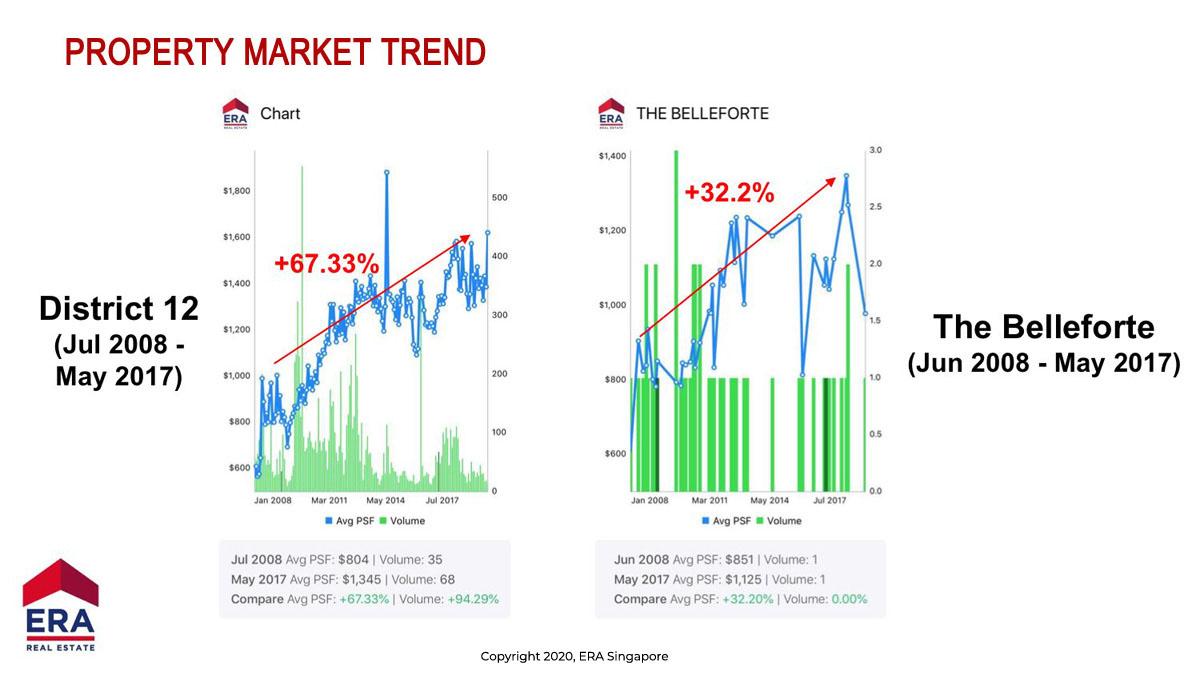 Property Market Trend, Comparison of whole district 12 & Bellefort unit by URA