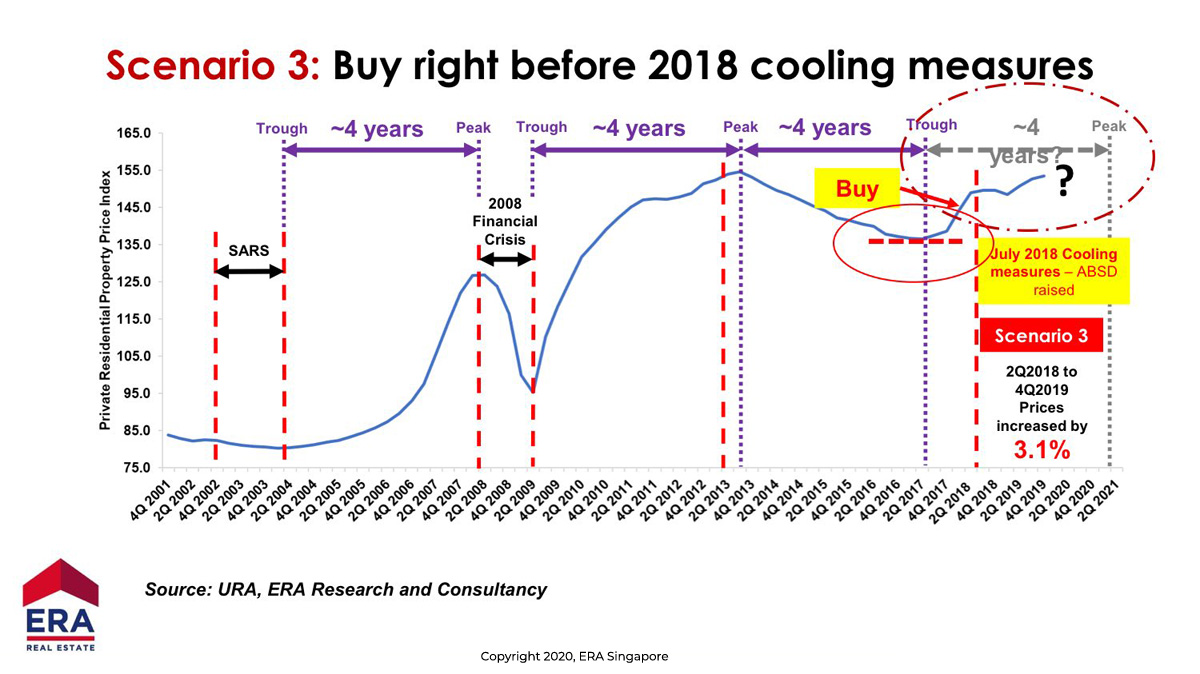 Buying Before Cooling Measure compare to future trend