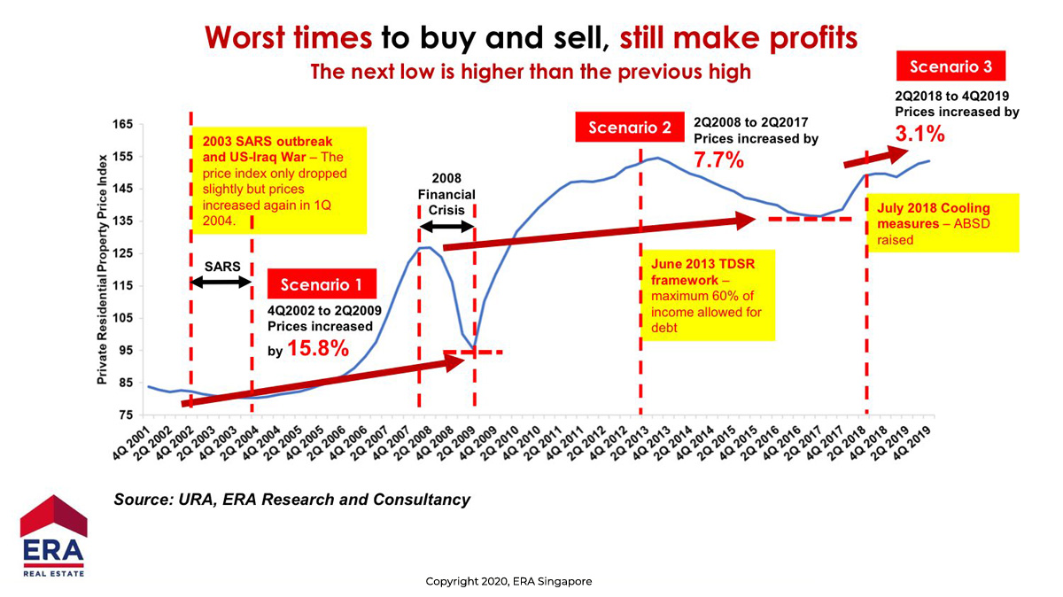 Worst times to buy and sell properties, still make profits