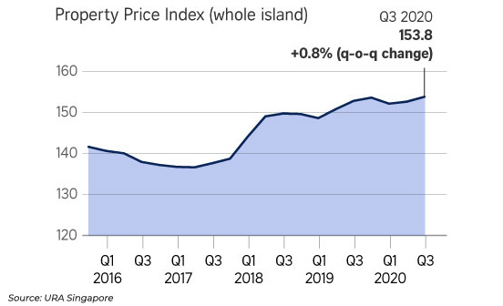 Private Residential prices in Singapore went up by 0.8% in Q3'2020