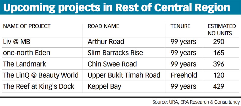 Upcoming Projects in Rest of Central Region RCR
