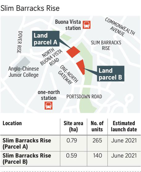 Government Land Sale at Slim Barrack Site
