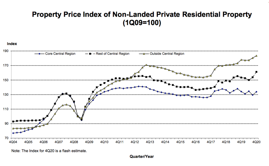 Private Home Sales Price Index of Non-Landed Private Residential Property by URA