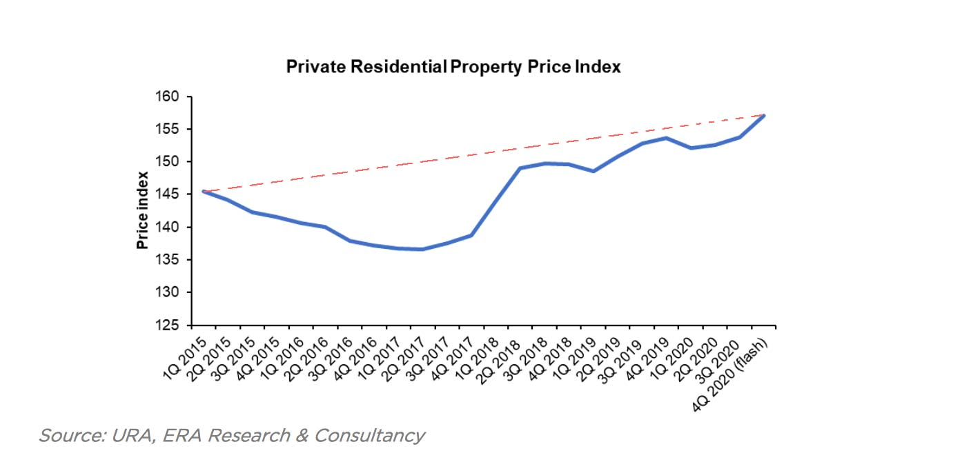 Private Residential Properties Price Index 2020