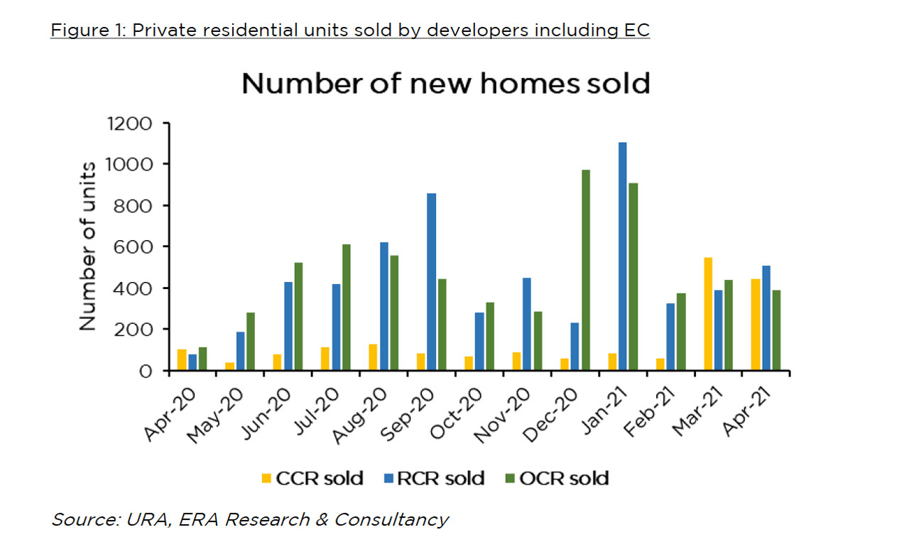 Singapore Residential Market Outlook 2021 - Units sold by developers including EC