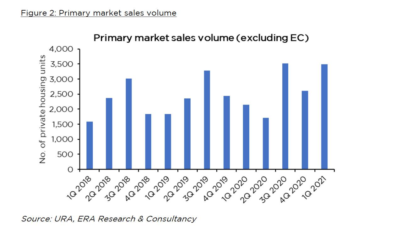 Singapore Residential Market Outlook 2021 - Market Sales Volume Excluding EC
