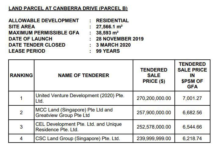 Government Land Sales (GLS) Parcel B 2020