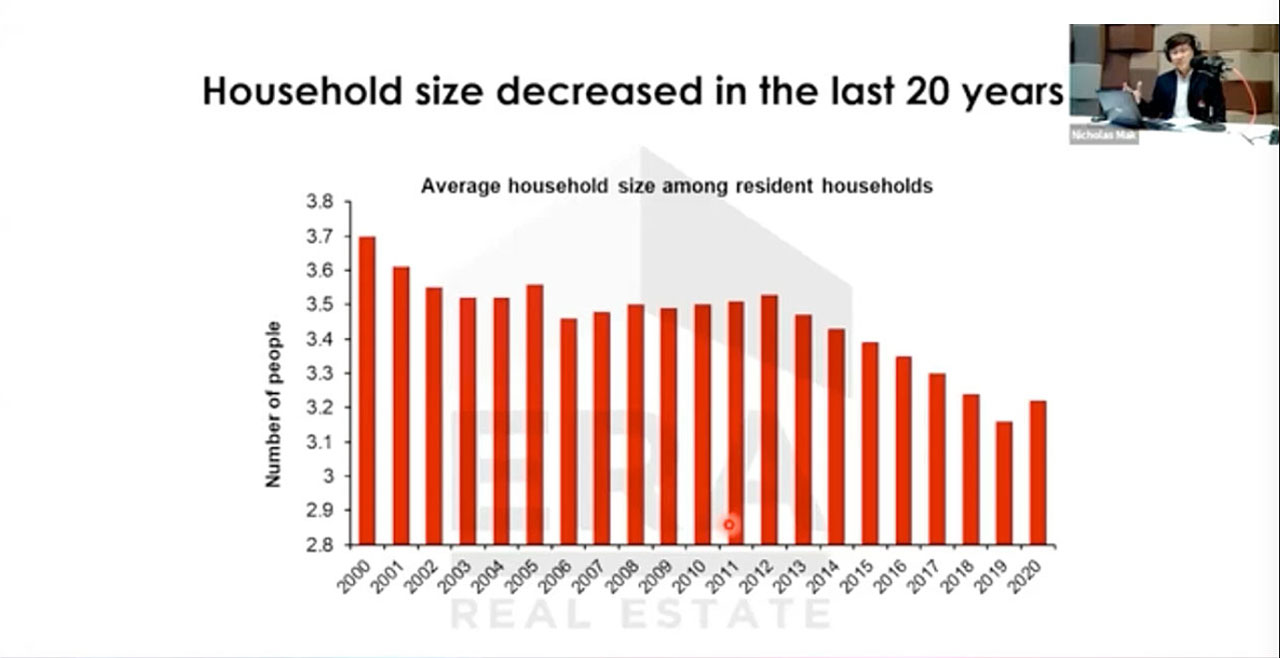 Household size decreased make 1+study & 2 Bedroom more appearing to buyers