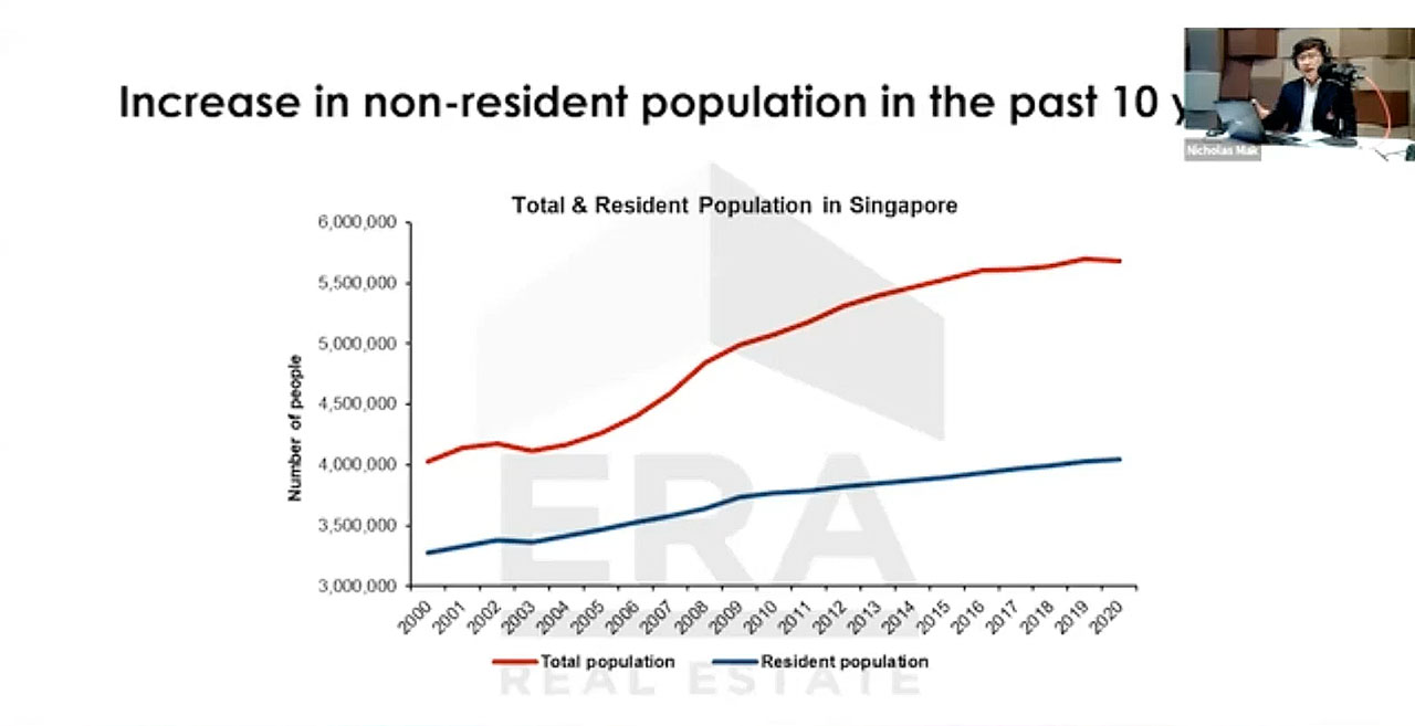 Increased in non-residential population & its effect to real estate market 2021