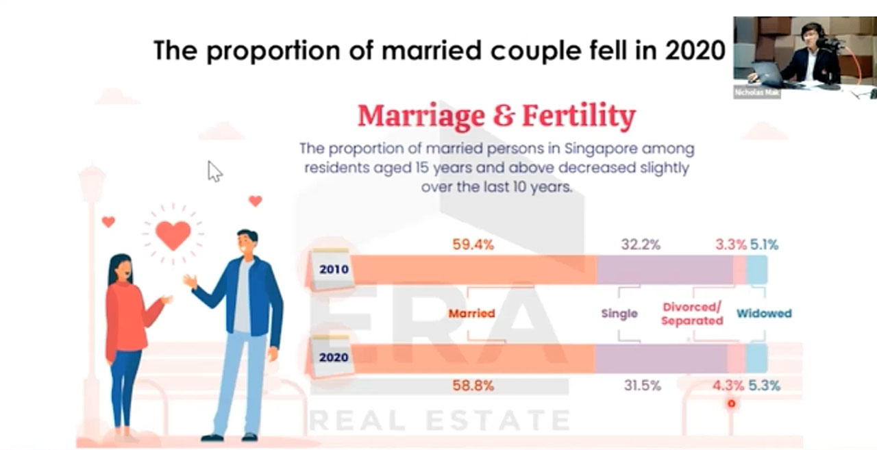 Proportion of married couple & the effect to real-estate market 2021