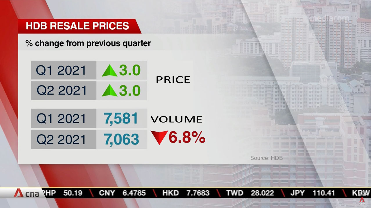 Singapore Home Prices 1st Half 2012 Increased