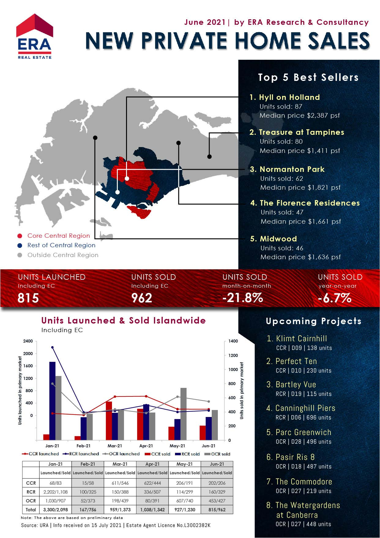 June 2021 Private Home Sales - Singapore Real Estate News & Updates
